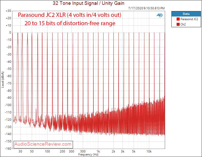 Parasound JC2 Preamplifier Balanced Multitone Audio Measurements.png