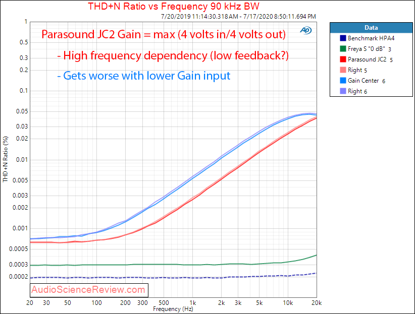 Parasound JC2 Preamplifier Balanced THD+N vs frequency Audio Measurements.png
