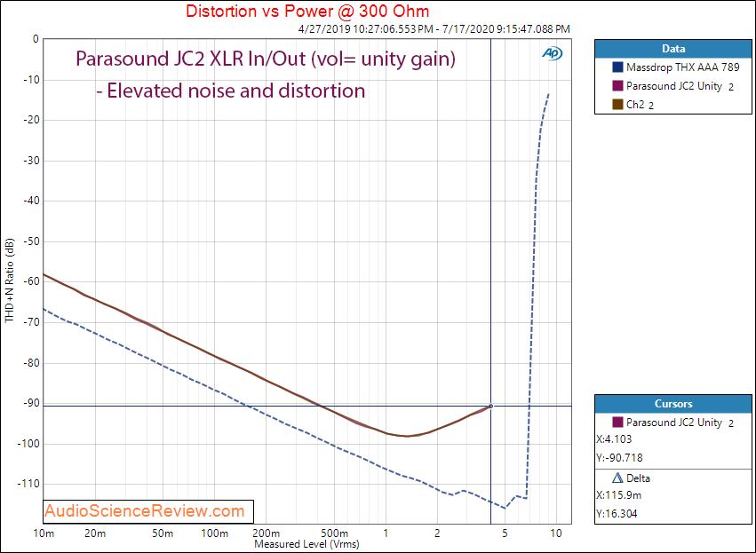 Parasound JC2 Preamplifier Balanced THD+N vs Level Audio Measurements.png
