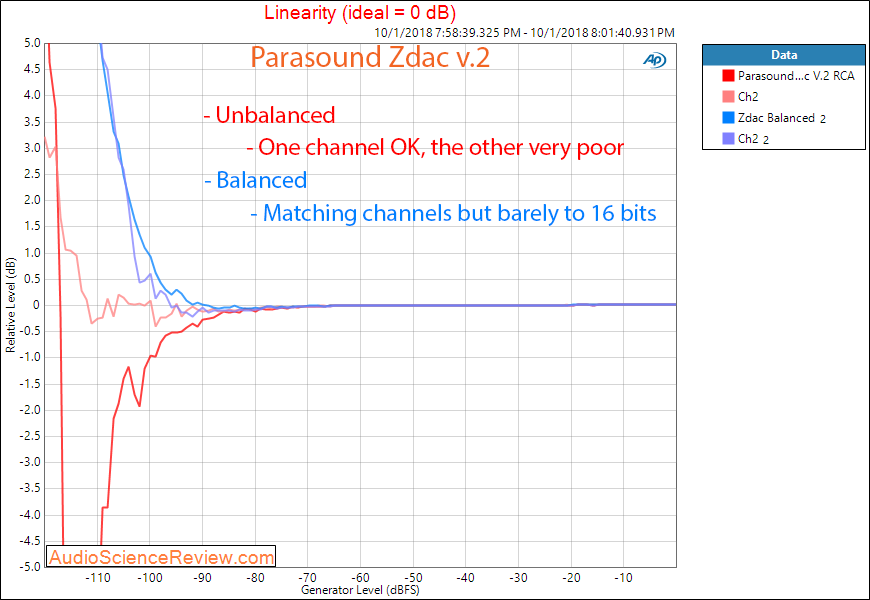 Parasound Zdac v2 DAC and Headphone Amp Linearity Measurement.png