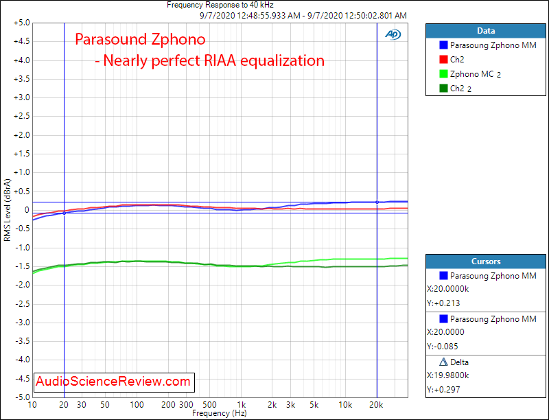 Parasound Zphono Phono Preamplifier stage Frequency Response RIAA Equalization audio measureme...png