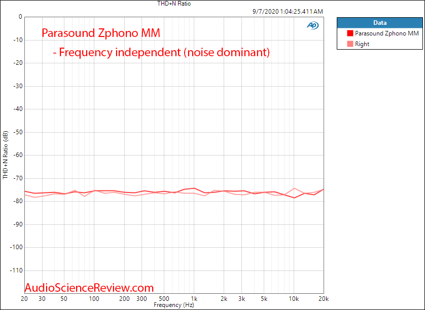 Parasound Zphono Phono Preamplifier stage headroom THD+N vs Frequency audio measurements.png
