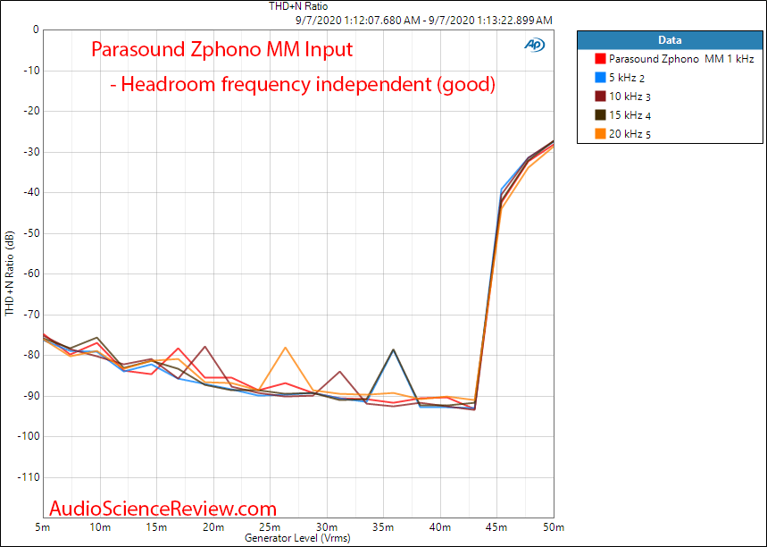 Parasound Zphono Phono Preamplifier stage headroom THD+N vs Frequency vs Level audio measureme...png