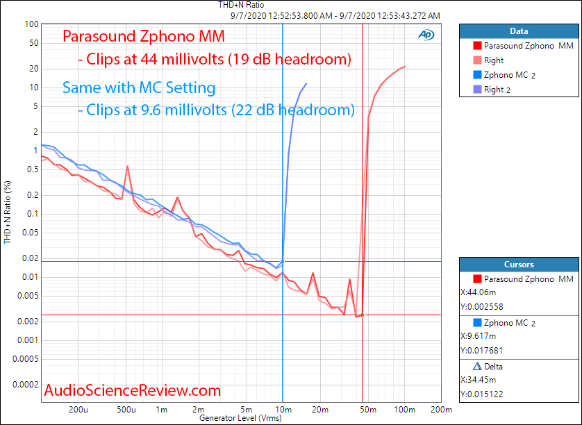 Parasound Zphono Phono Preamplifier stage headroom THD+N vs Input Level audio measurements.png