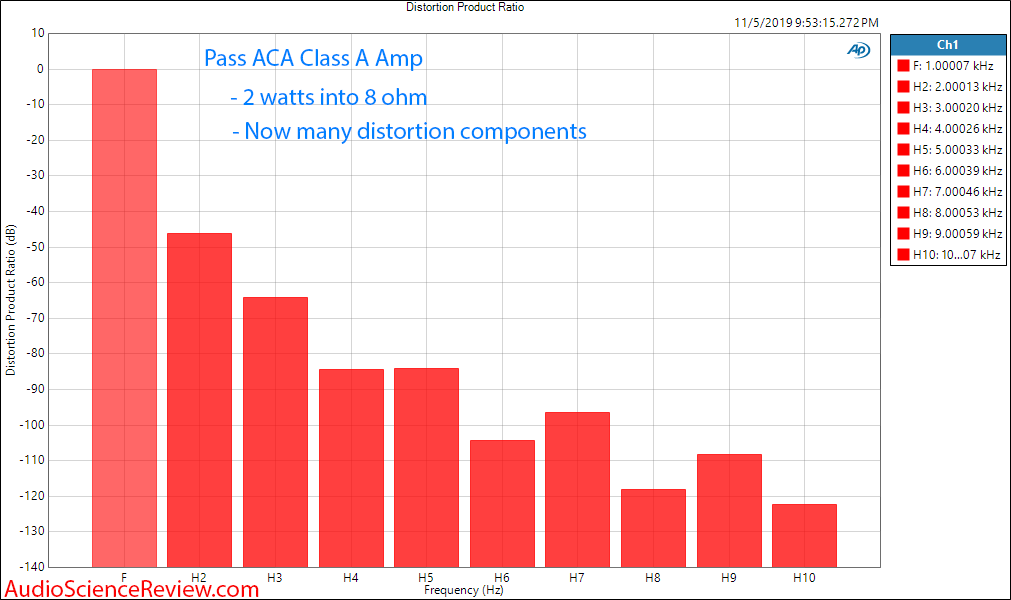 Pass ACA Class A Amplifier 2 watt Harmonic Distortion Audio Measurements.png