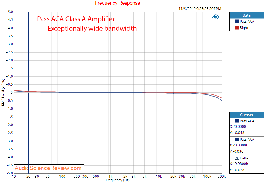 Pass ACA Class A Amplifier Frequency Response Audio Measurements.png