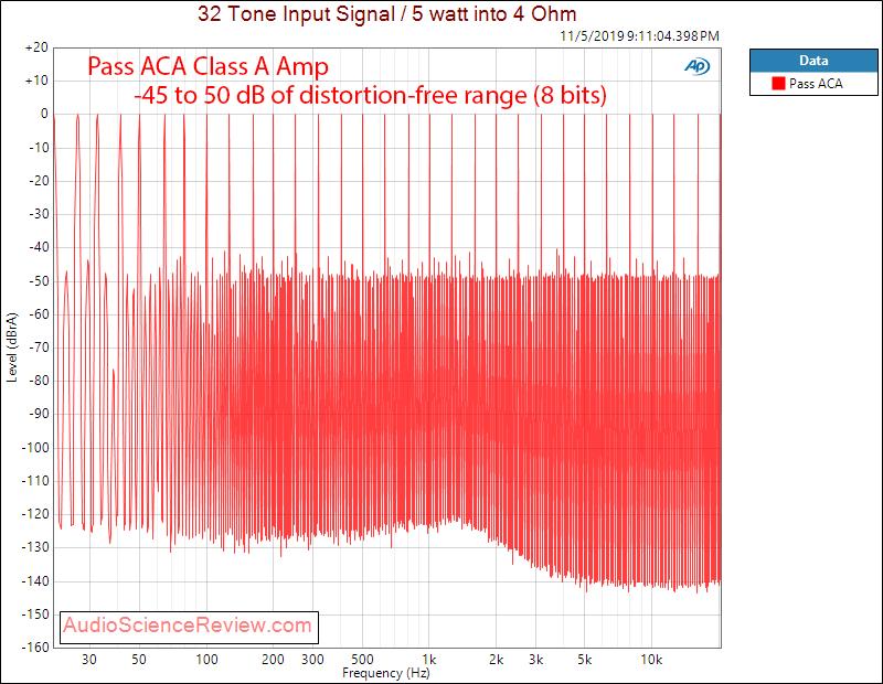 Pass ACA Class A Amplifier Multitone Audio Measurements.png