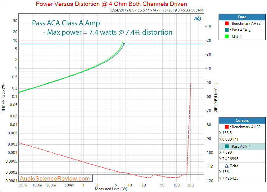 Pass ACA Class A Amplifier Power into 4 ohm Audio Measurements.png