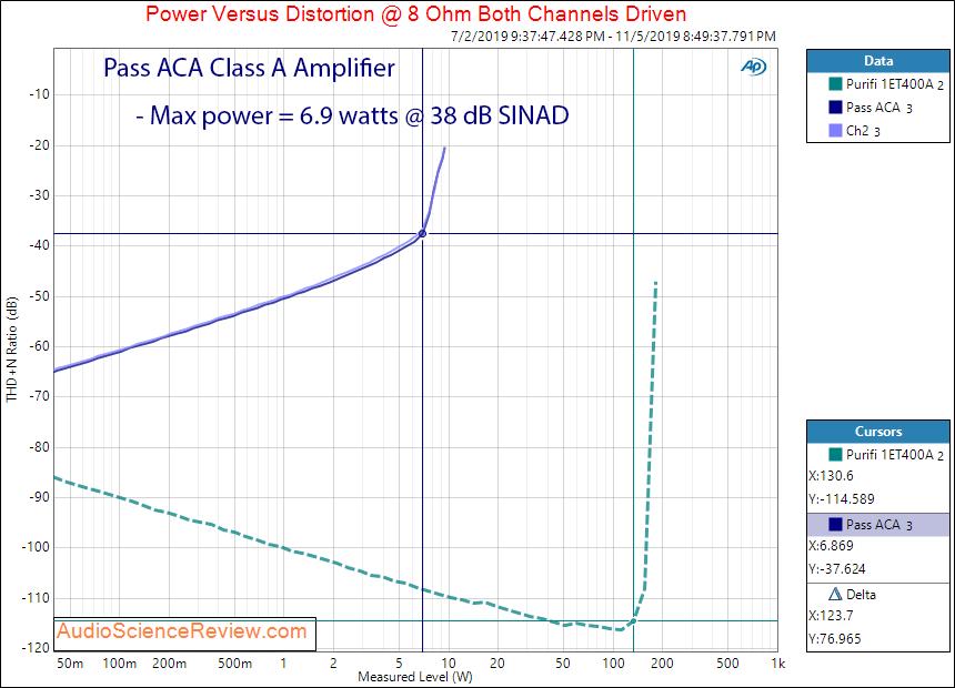 Pass ACA Class A Amplifier Power into 8 ohm Audio Measurements.png
