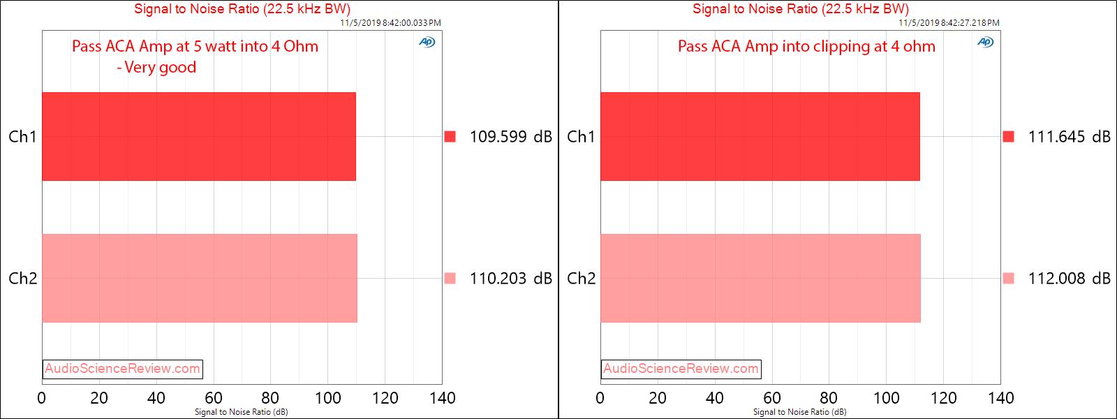 Pass ACA Class A Amplifier snr Audio Measurements.png