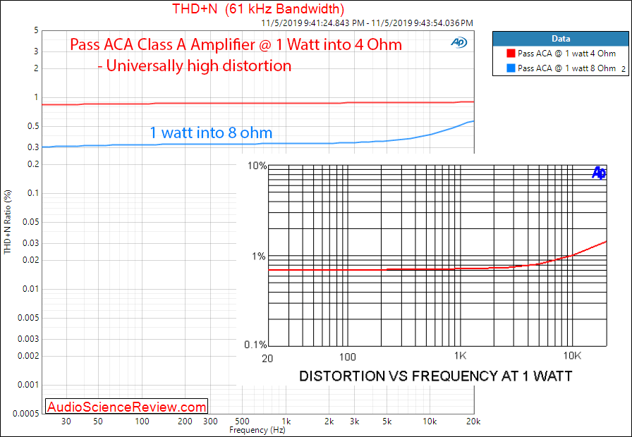 Pass ACA Class A Amplifier THD+N versus Frequency Audio Measurements.png