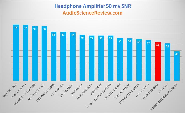 Peachtree Nova Pre DAC and Headphone Amp 50 mv Audio Measurements.png