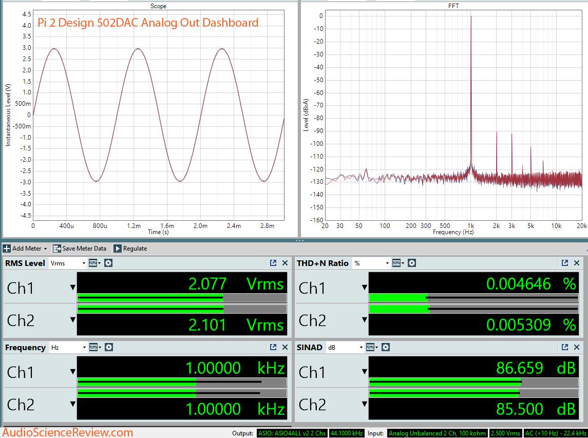 Pi 2 Design 502DAC dashboard Measurement.png