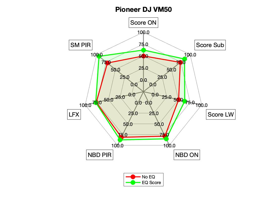 Pioneer DJ VM50 Radar.png