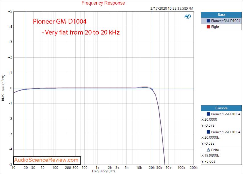 Pioneer GM-D1004 four channel class D car amplifier frequency response audio measurements.png