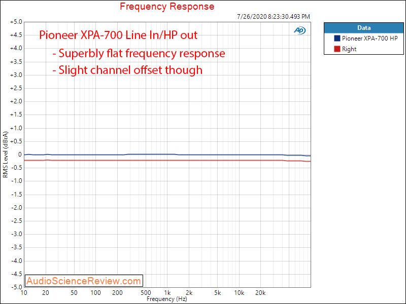 Pioneer High-res XPA-700 DAC and Headphone Amplifier Frequency Response Audio Measurements.png