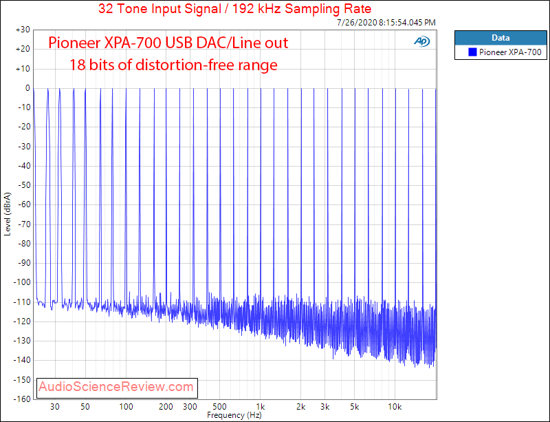Pioneer High-res XPA-700 DAC and Headphone Amplifier Multitone Audio Measurements.png