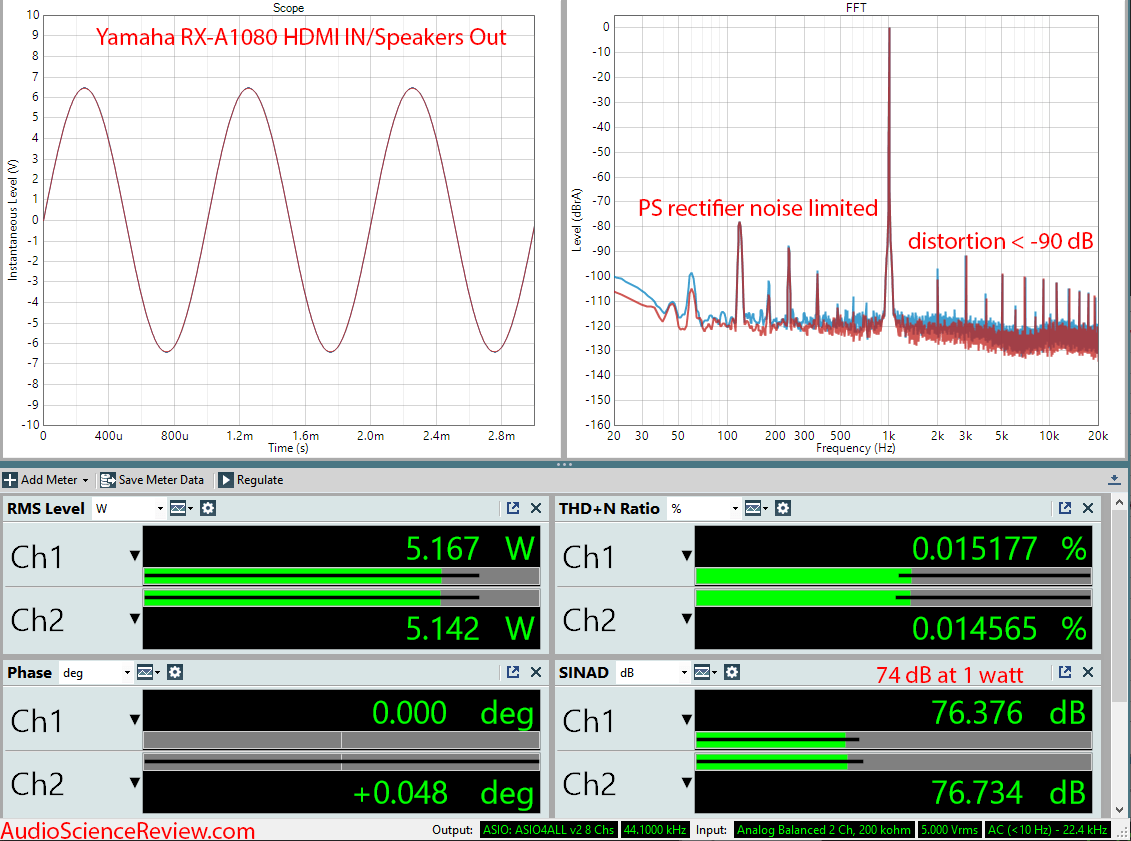 Pioneer RX-A1080 AVR Amplifier HDMI Audio Measurements.png