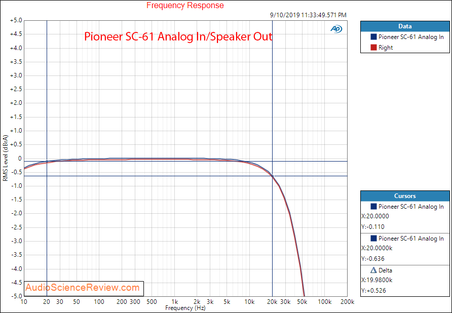 Pioneer SC-61 Home Theater AVR Amp Frequency Response Analog Audio Measurements.png