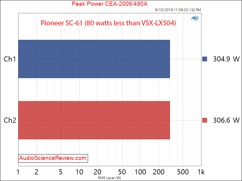 Pioneer SC-61 Home Theater AVR Amp Power into 4 ohm Peak Audio Measurements.png