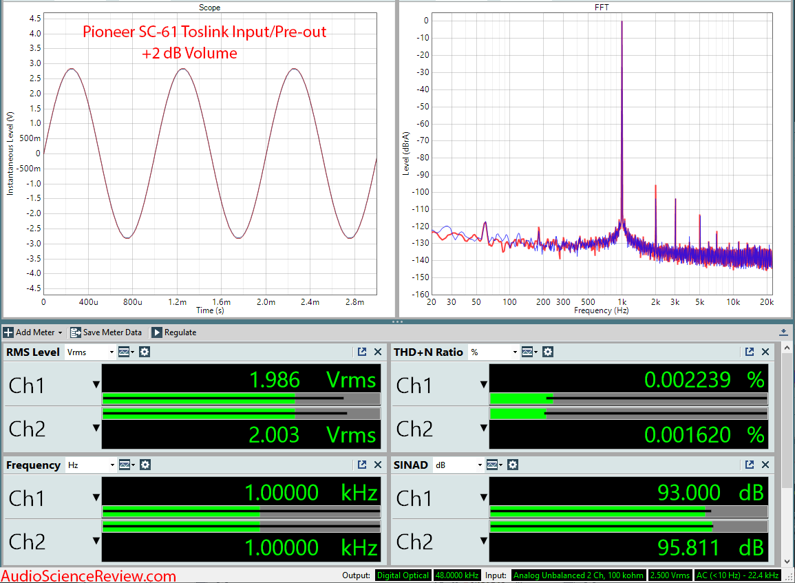 Pioneer SC-61 Home Theater AVR DAC +2 dB Audio Measurements.png