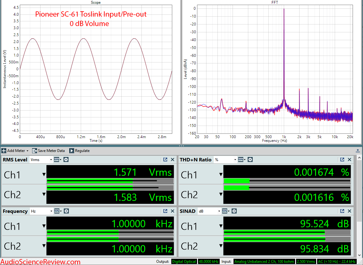 Pioneer SC-61 Home Theater AVR DAC Audio Measurements.png