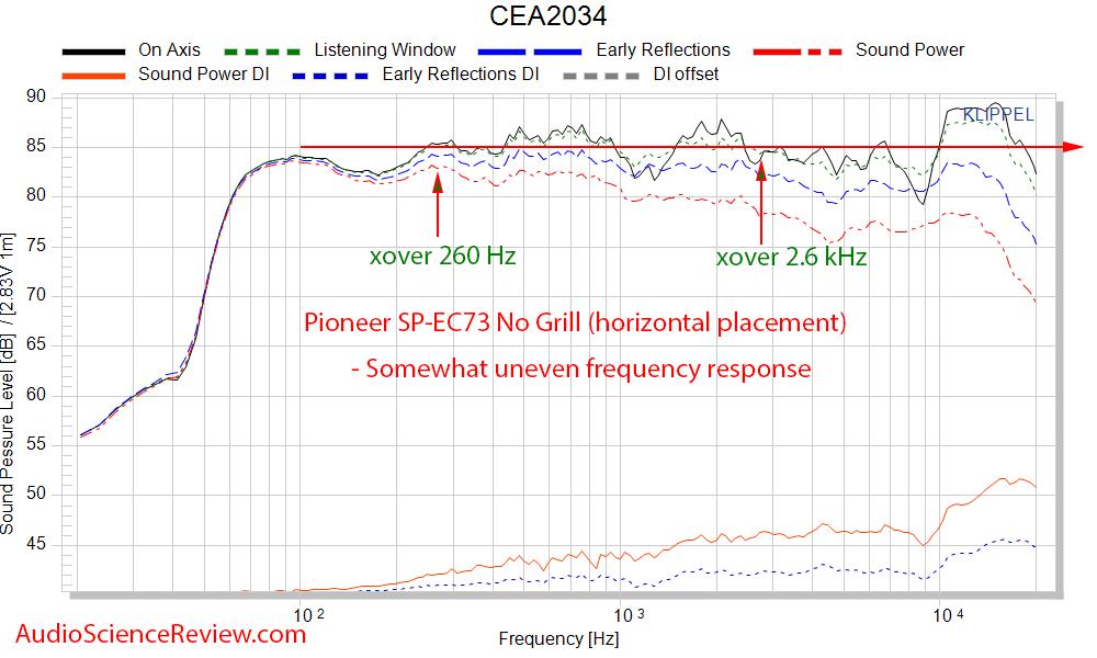 Pioneer SP-EC73 Elite Center Speaker CEA-2034 Spinorama Audio Measurements.png