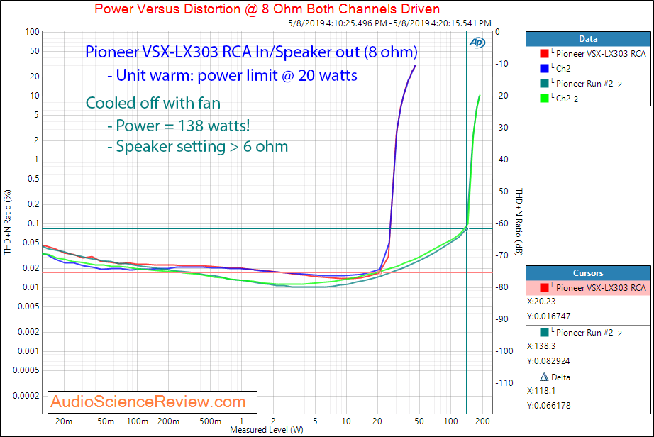 Pioneer VSX-LX303 AVR Amplifier 8 Ohm Power Audio Measurements.png