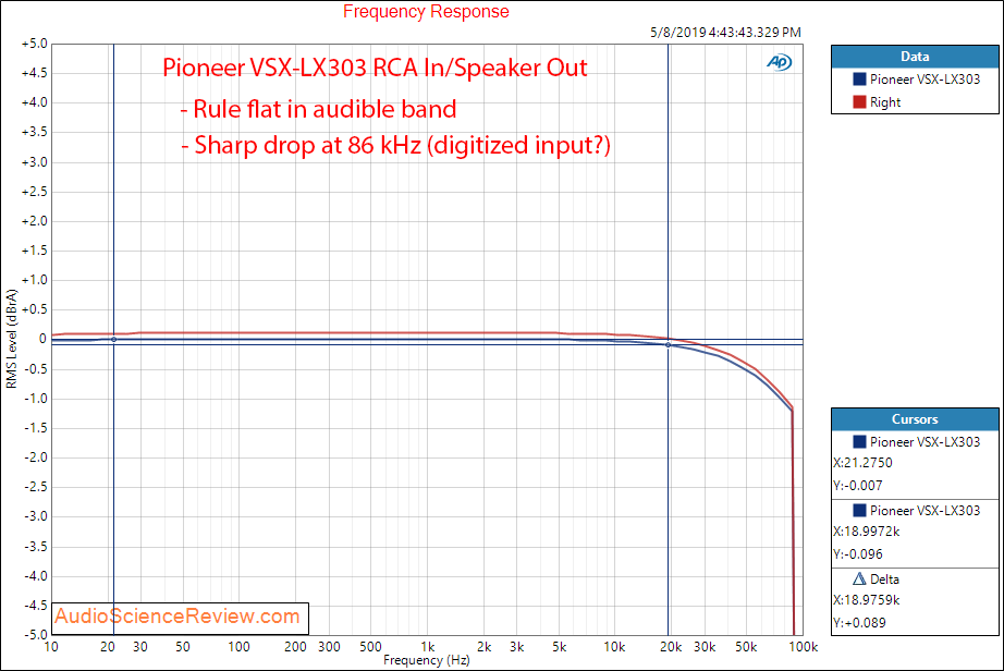 Pioneer VSX-LX303 AVR Amplifier Frequency Response Audio Measurements.png