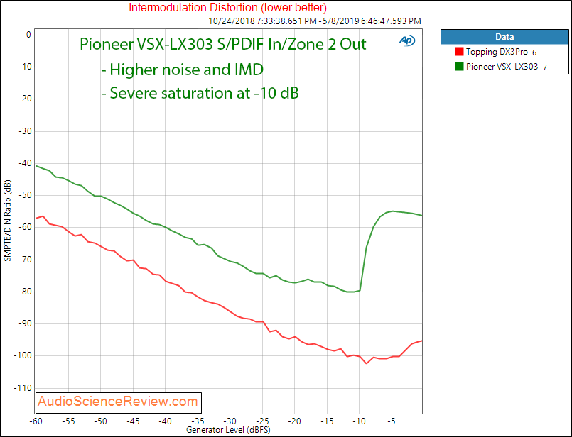Pioneer VSX-LX303 AVR DAC IMD Audio Measurements.png