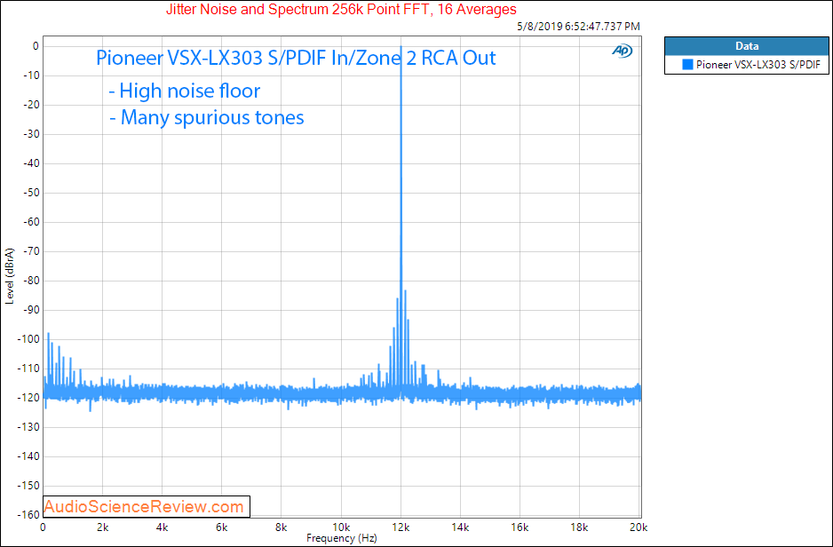 Pioneer VSX-LX303 AVR DAC Jitter Audio Measurements.png