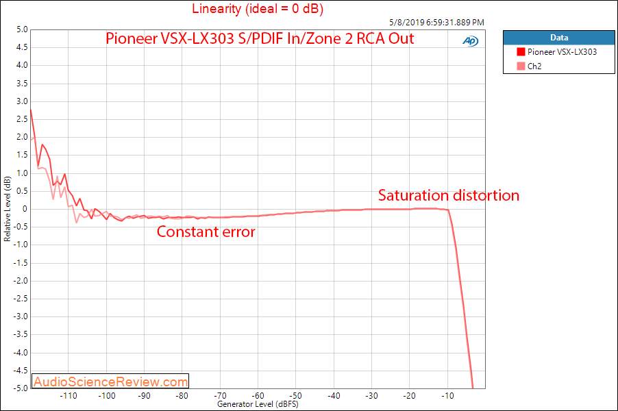 Pioneer VSX-LX303 AVR DAC Linearity Audio Measurements.png
