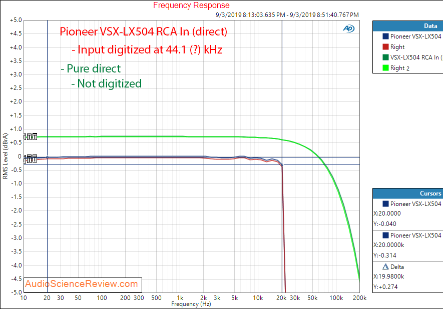 Pioneer VSX-LX504  Home Theater AVR Amp Analog In Frequency Response Audio Measurements.png