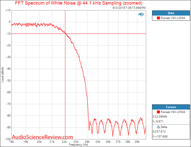 Pioneer VSX-LX504  Home Theater AVR DAC Filter Response Audio Measurements.png