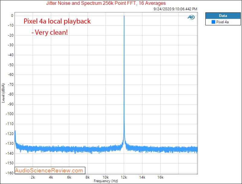 Pixel 4a Headphone Output Jitter Audio Measurements.png