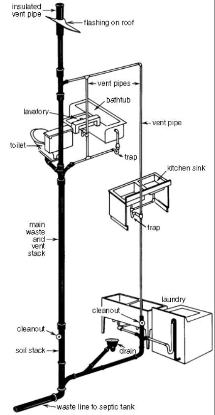 Plumbing wet vents.jpg