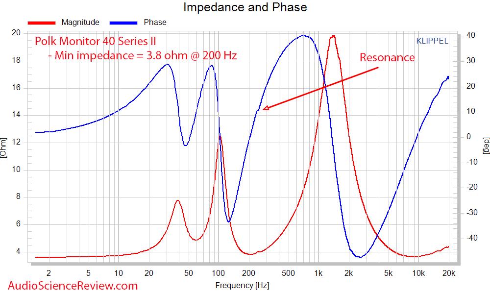 Polk Monitor 40 Series II Impedance and phase Measurements Bookshelf Speaker.png