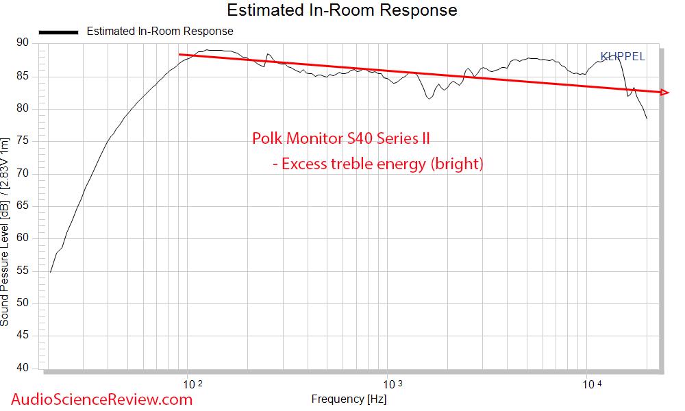 Polk Monitor 40 Series II Predicted In-room Frequency Response Measurements Bookshelf Speaker.png