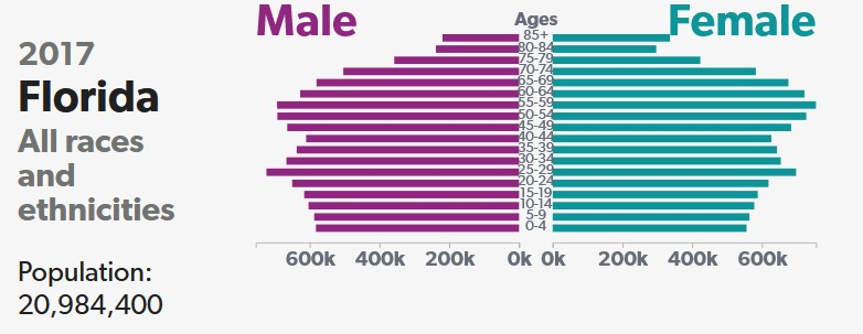 Population2017Florida.jpg