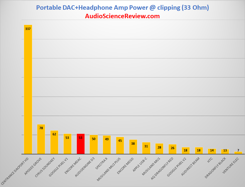 Portable DAC Amplifier Power 33 ohm Review.png