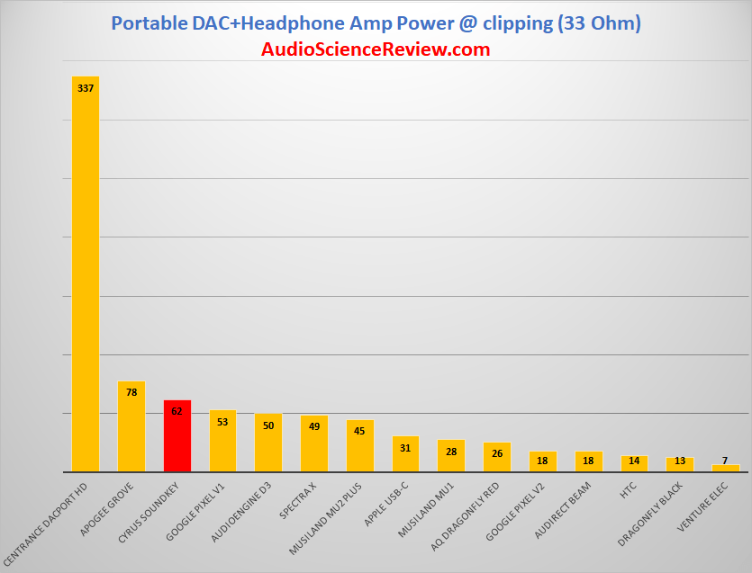 Portable DAC Output Power at 33 ohm.png
