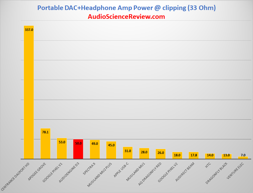 Portable DAC Power at 33 ohm.png