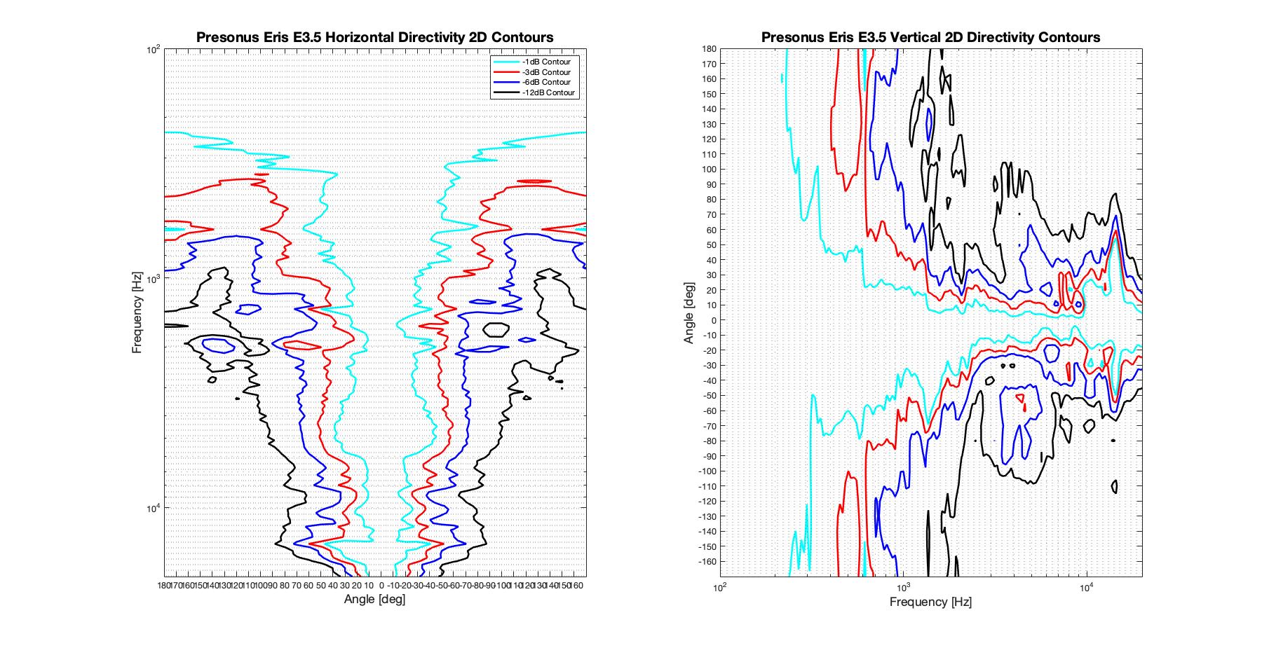 Presonus Eris E3.5 2D surface Directivity Contour Only Data.png
