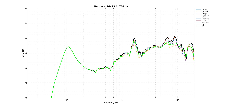 Presonus Eris E3.5 LW better data.png