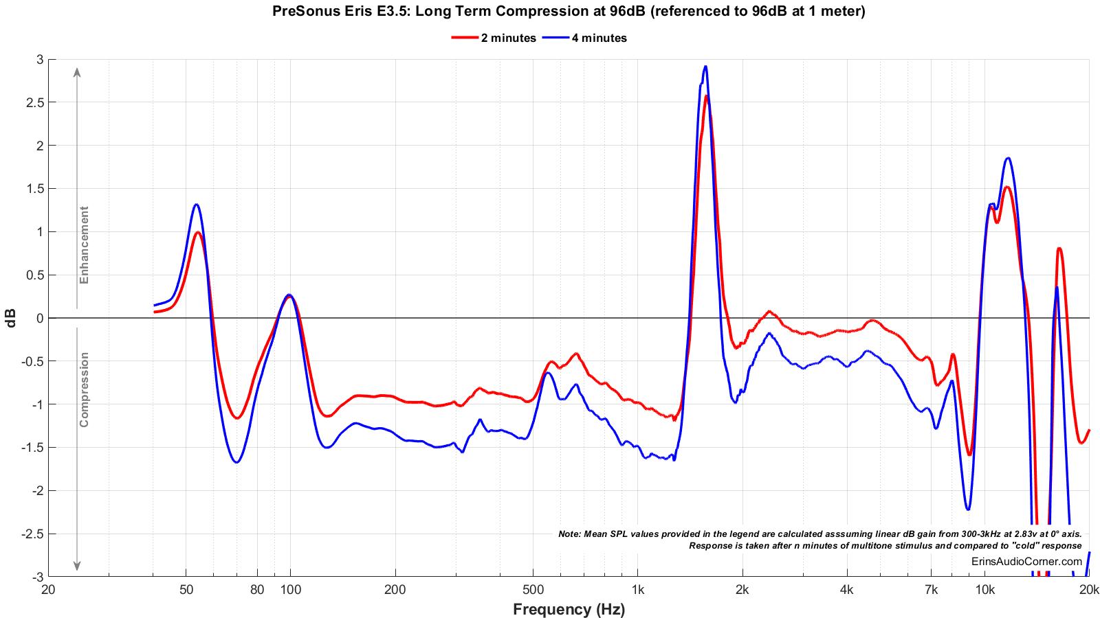PreSonus Eris E3.5_Long_Term_96_Compression.png