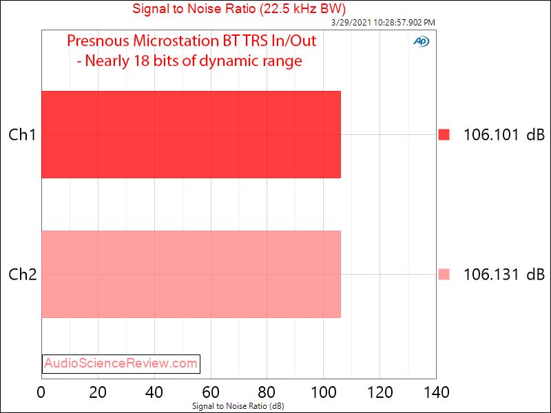 Presonus Microstation BT Measurements Analog Dynamic Range.png