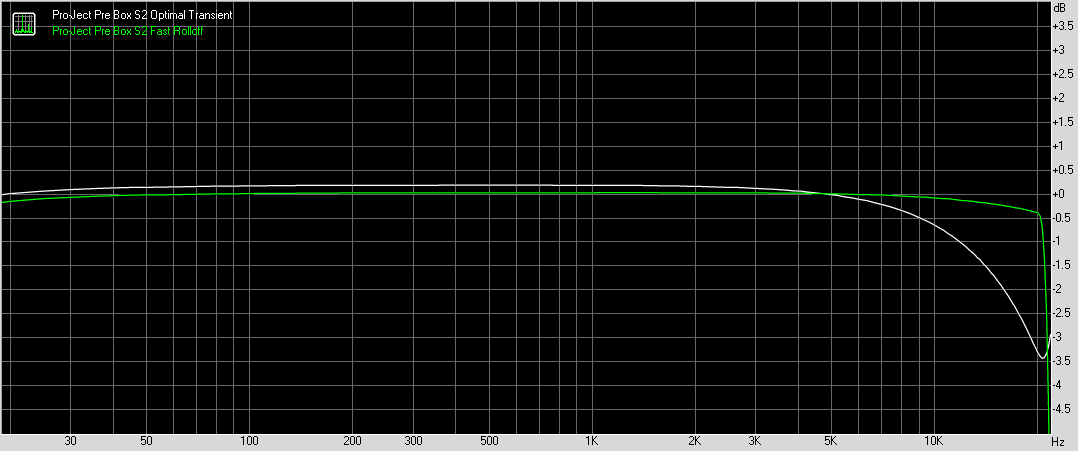 Pro-Ject FR optimal vs fast rolloff.png
