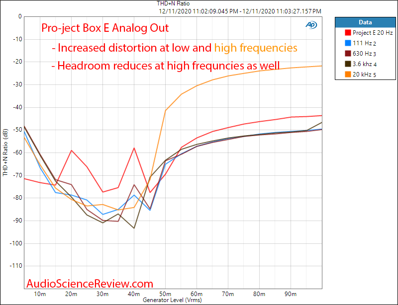 Pro-ject Optical Box E Phono Measurements Analog THD+N vs Frequency vs Level.png