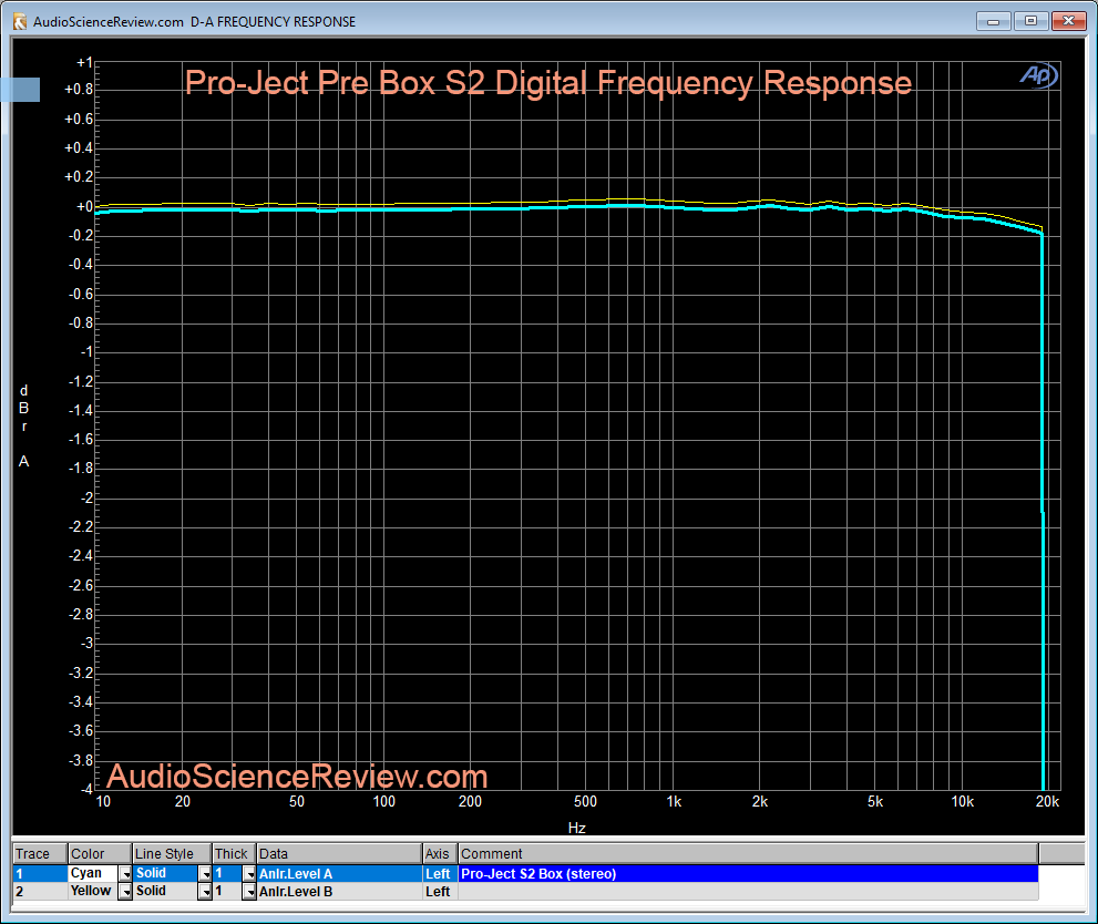Pro-Ject Pre Box S2 DAC Frequency Response Measurement.png
