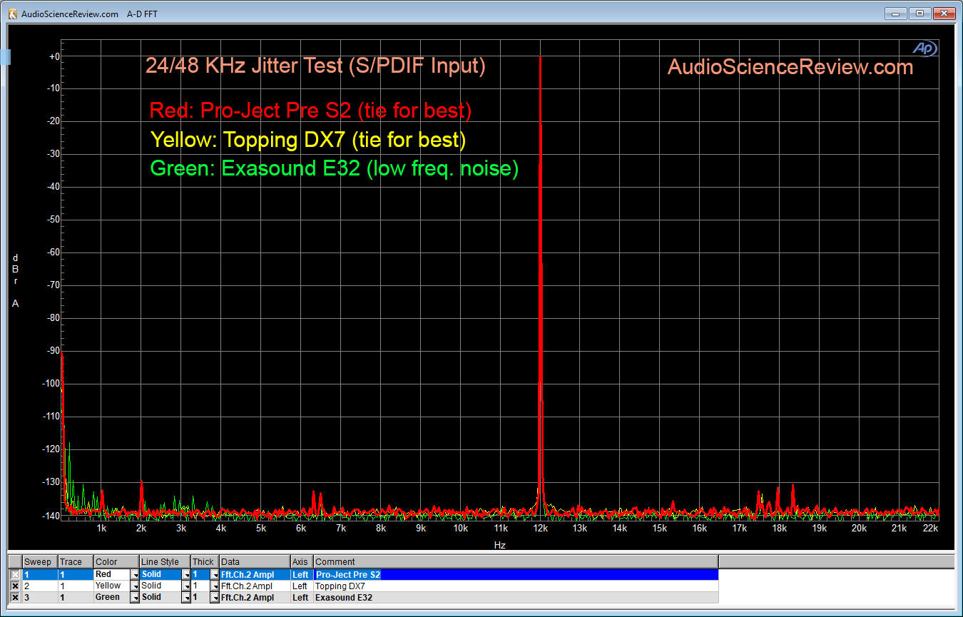 Pro-Ject Pre Box S2 DAC Jitter Measurement.png